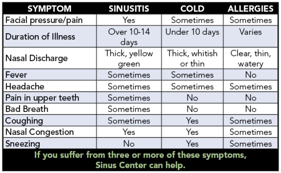 Sinusitis, aka sinus infection, chart of symptoms